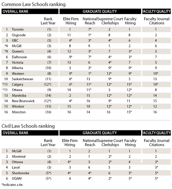 Law School Ranking >> The 2011 Maclean S Law School Rankings Macleans Ca
