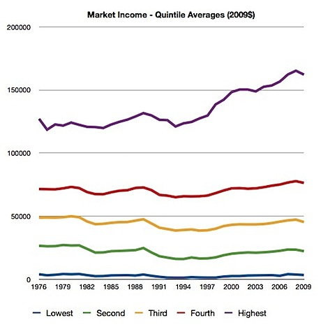 Market Income - Quintile Averages (2009$).JPG