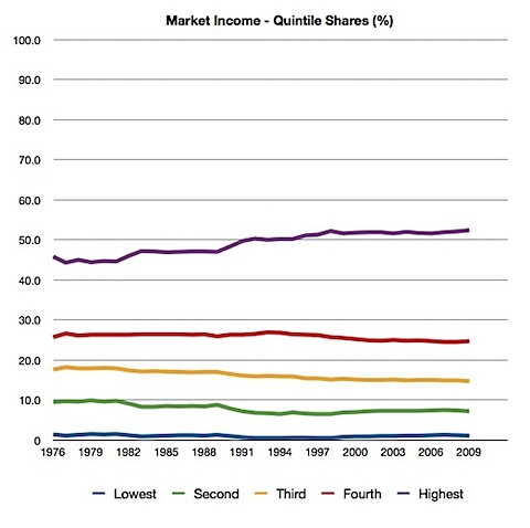Market Income - Quintile Shares.JPG