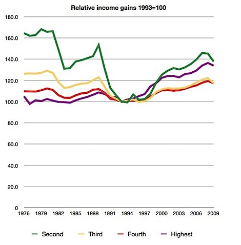 Relative Income Gains (1993=100).JPG