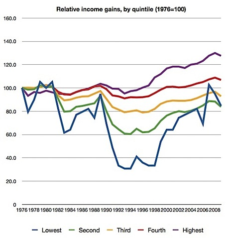 Relative Income Gains, By Quintile (1976=100).JPG