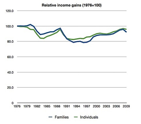 Relative income gains (1976=100).JPG