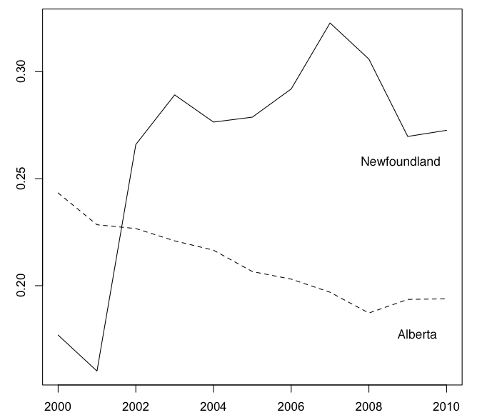 Mining-oil-gas GDP/industrial GDP, Nlfd. & Alta., 2000-10