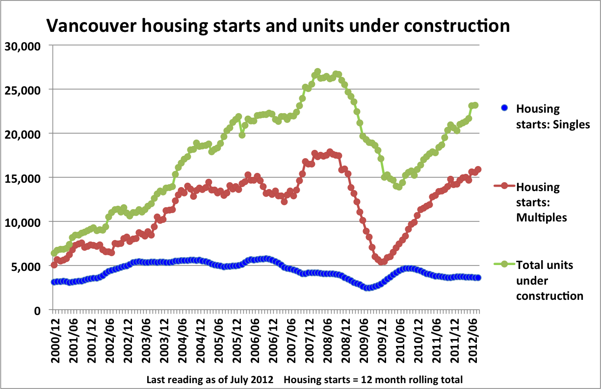 Canadian Housing Theres An Obvious Oversupply Problem In