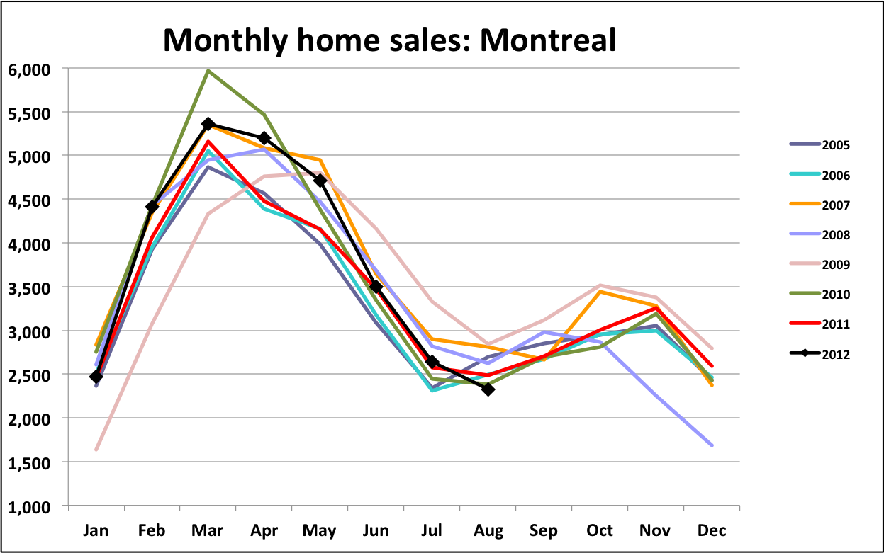 Canadian housing theres an obvious oversupply problem in meanwhile ccuart Gallery
