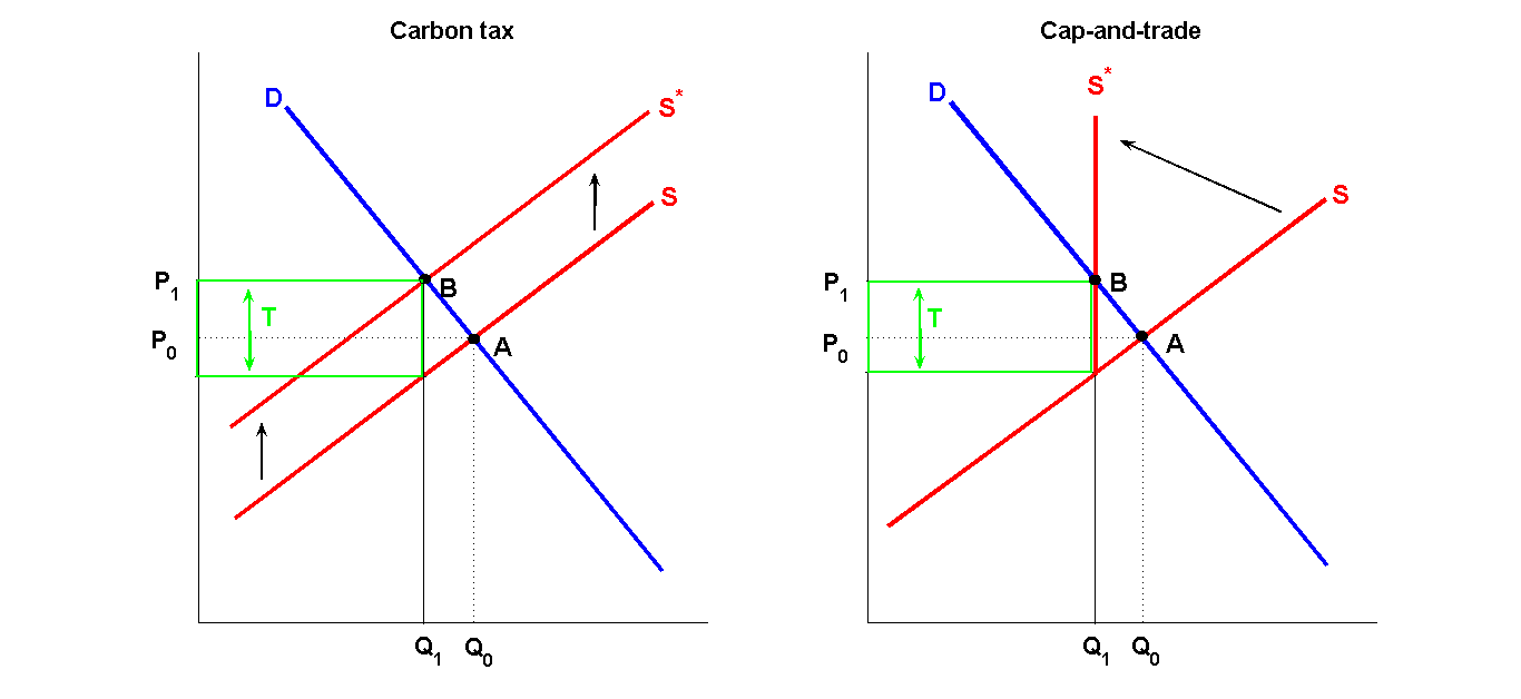 carbon tax and a cap and trade strategy Solutions for chapter 5 problem 13q problem 13q: last word distinguish between a carbon-tax and a cap-and-trade strategy for reducing carbon dioxide and other so-called greenhouse gases.