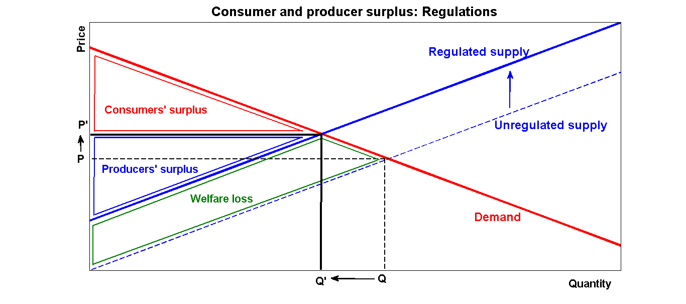effect of increase in price of sugar on producer and consumers How consumers and producers affect prices to understand how consumers and producers affect prices, we must understand the concept of supply and demand according to investopediacom , supply.