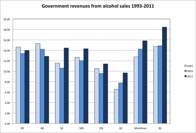 Government revenues from alcohol sales