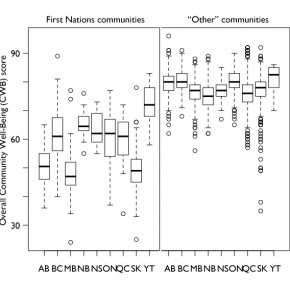 "Boxplot of CWB indices for FN/""other"" communities by province"