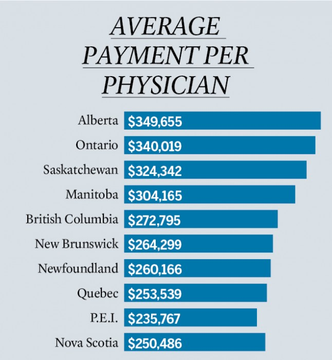 average doctor salaries by province - macleans.ca, Sphenoid