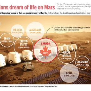 Dreaming of life on Mars