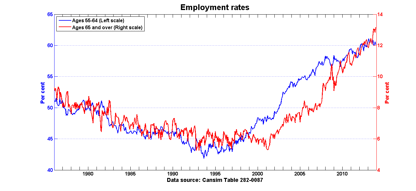 where are s missing jobs ca the trend toward higher employment rates among older cohorts