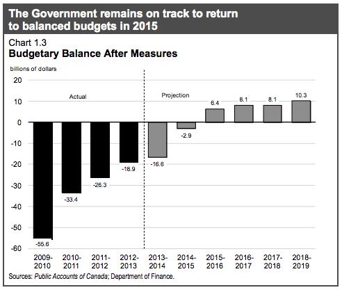 budget-deficits-canada
