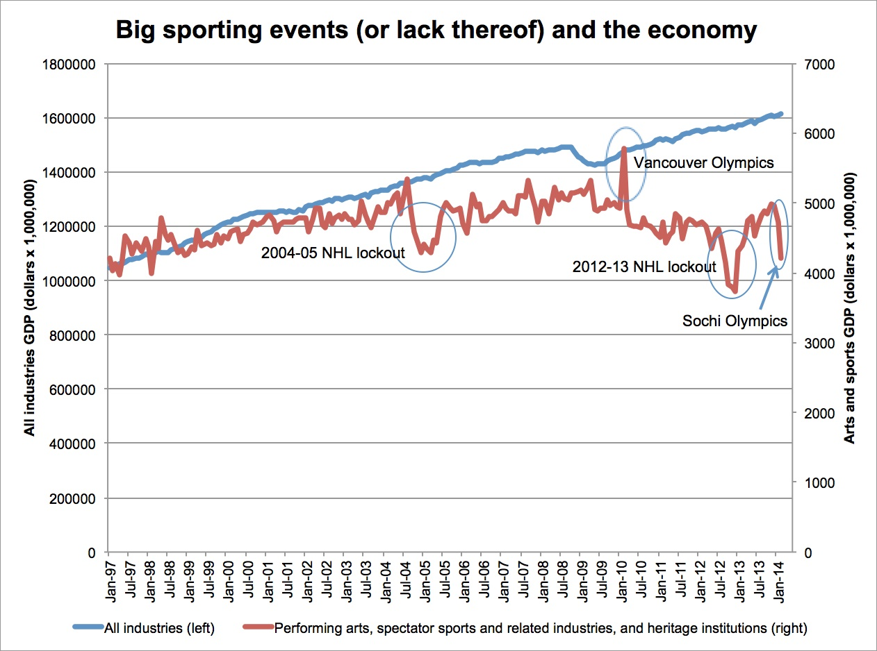Sports & GDP