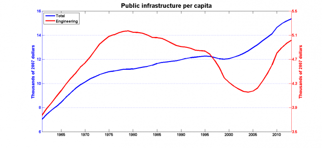 infrastructure_per_capita-660x303