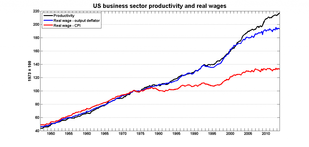 us_prod_real_wages