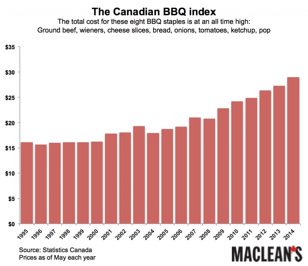Canada BBQ index