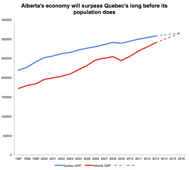 Alberta and Quebec GDP