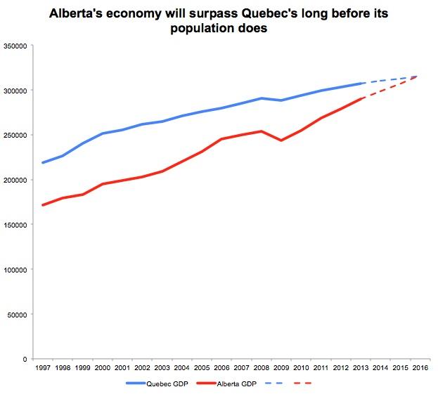 Alberta S Largest City Population