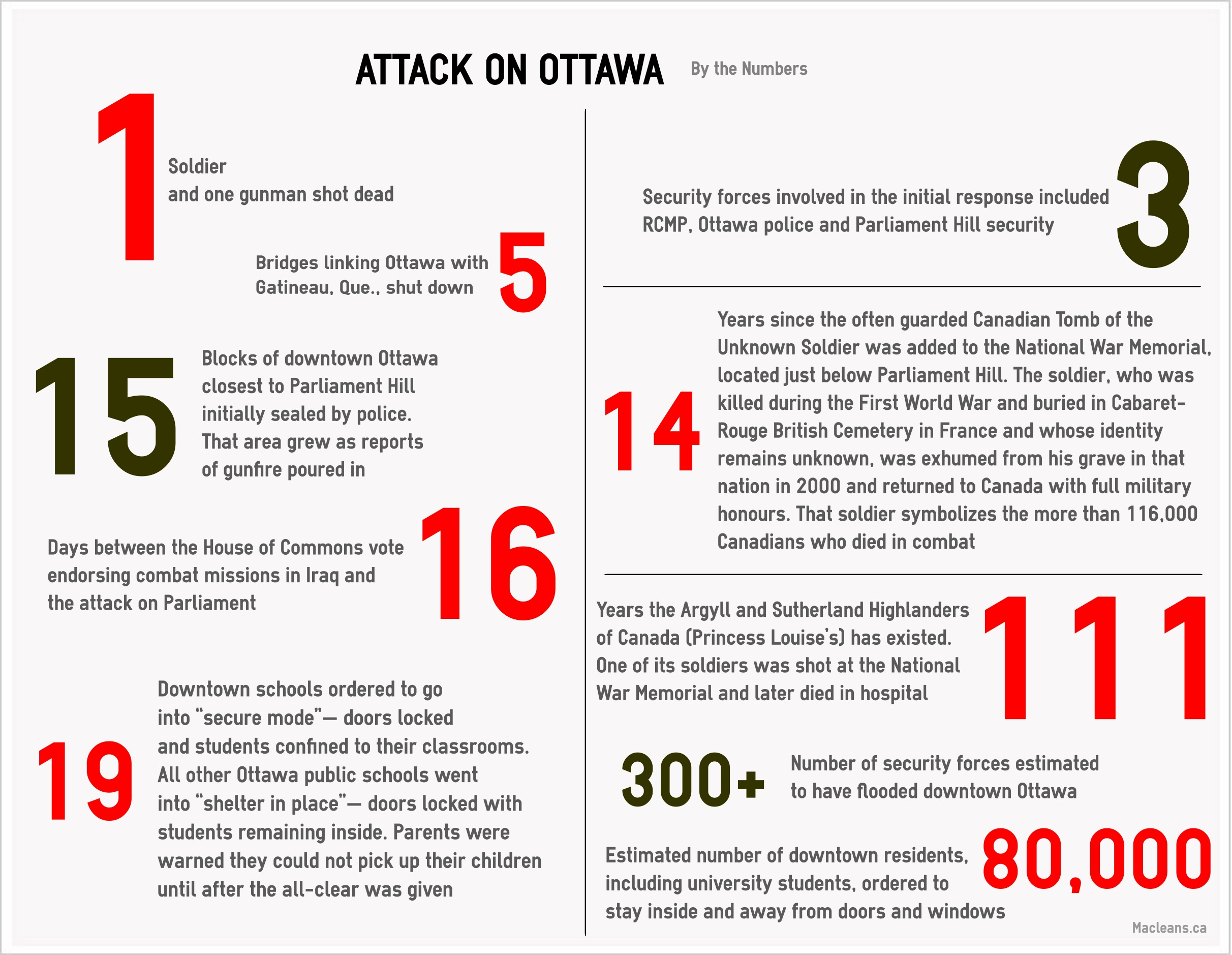 OTTAWA- Shooting by the Numbers