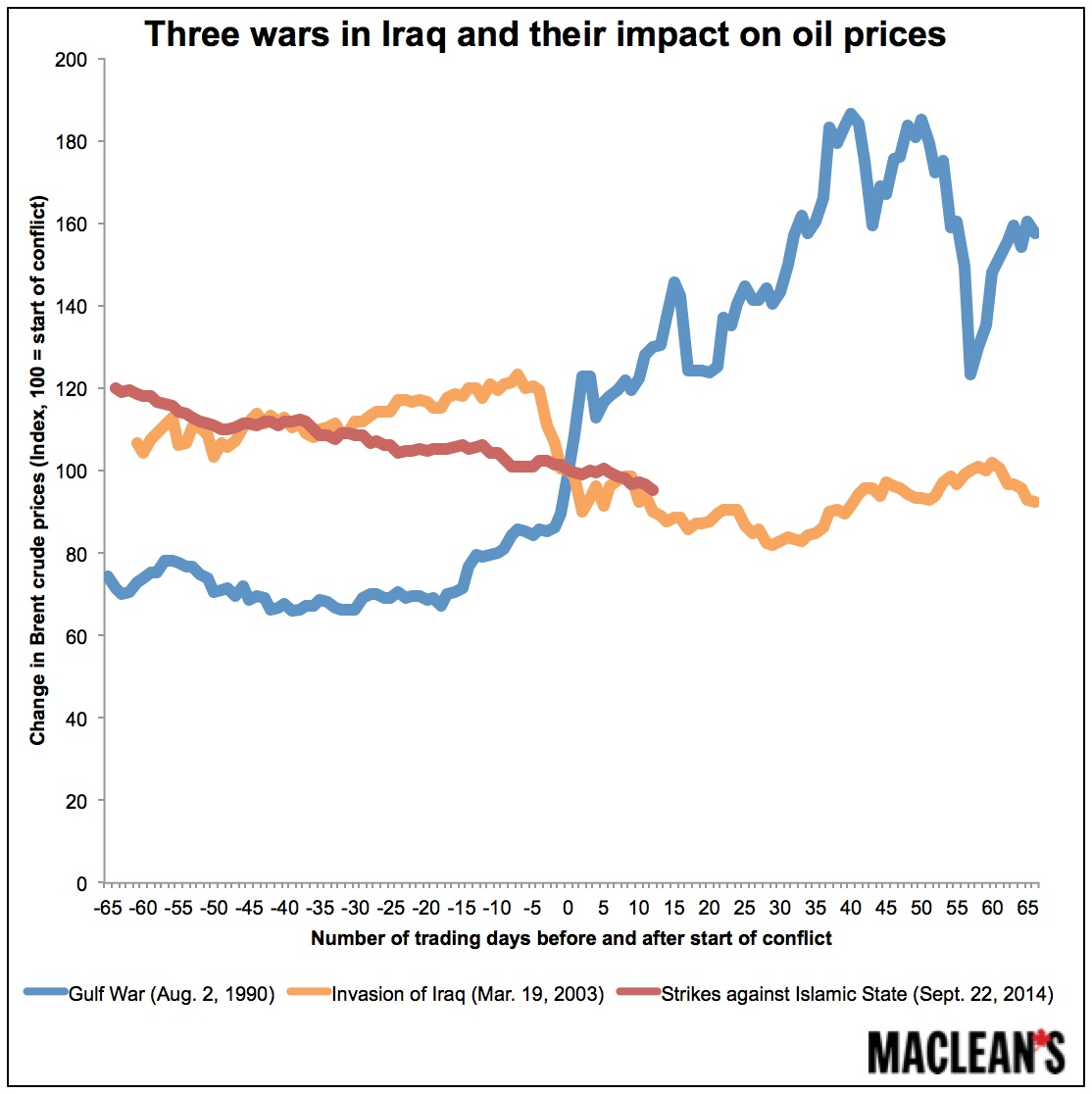 Three Wars In Iraq And Their Impact On Oil Prices Macleans Ca