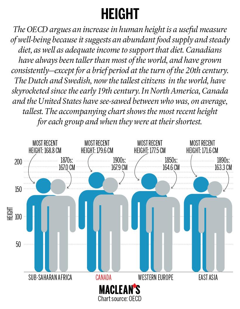 OECD2 - Height