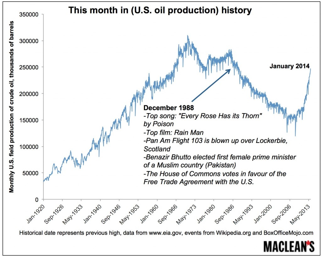 Oil production history 3