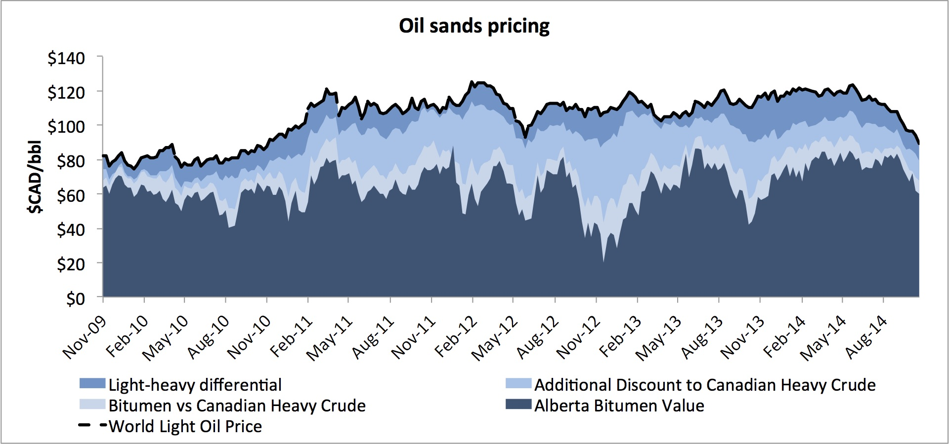 Just how much is the oil price drop hurting oil sands projects