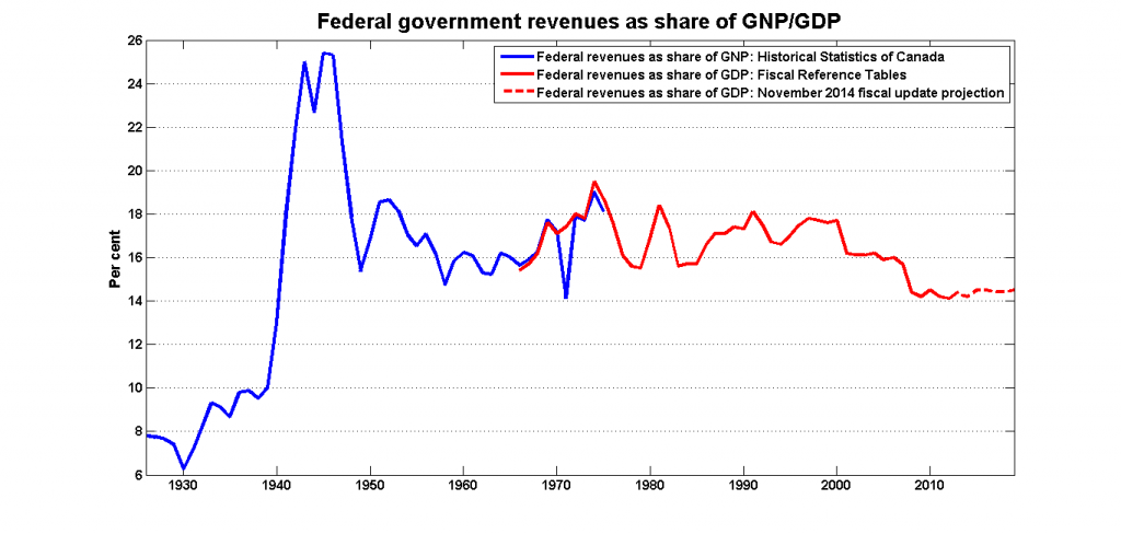 fed_revs_gnp_gdp_historical