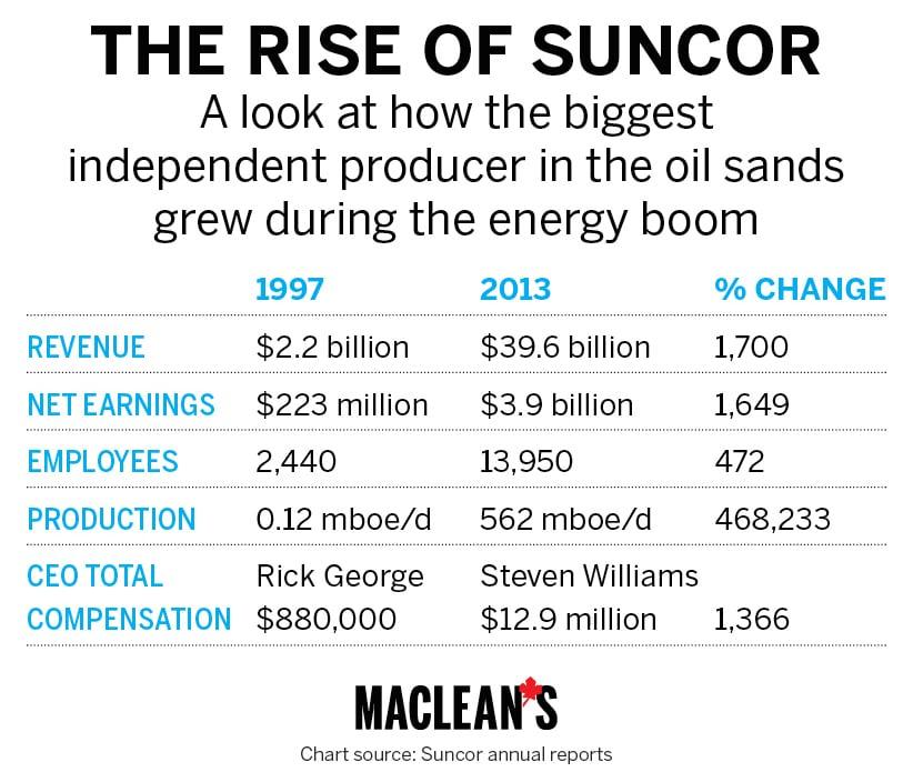 OIL-CHARTS suncor