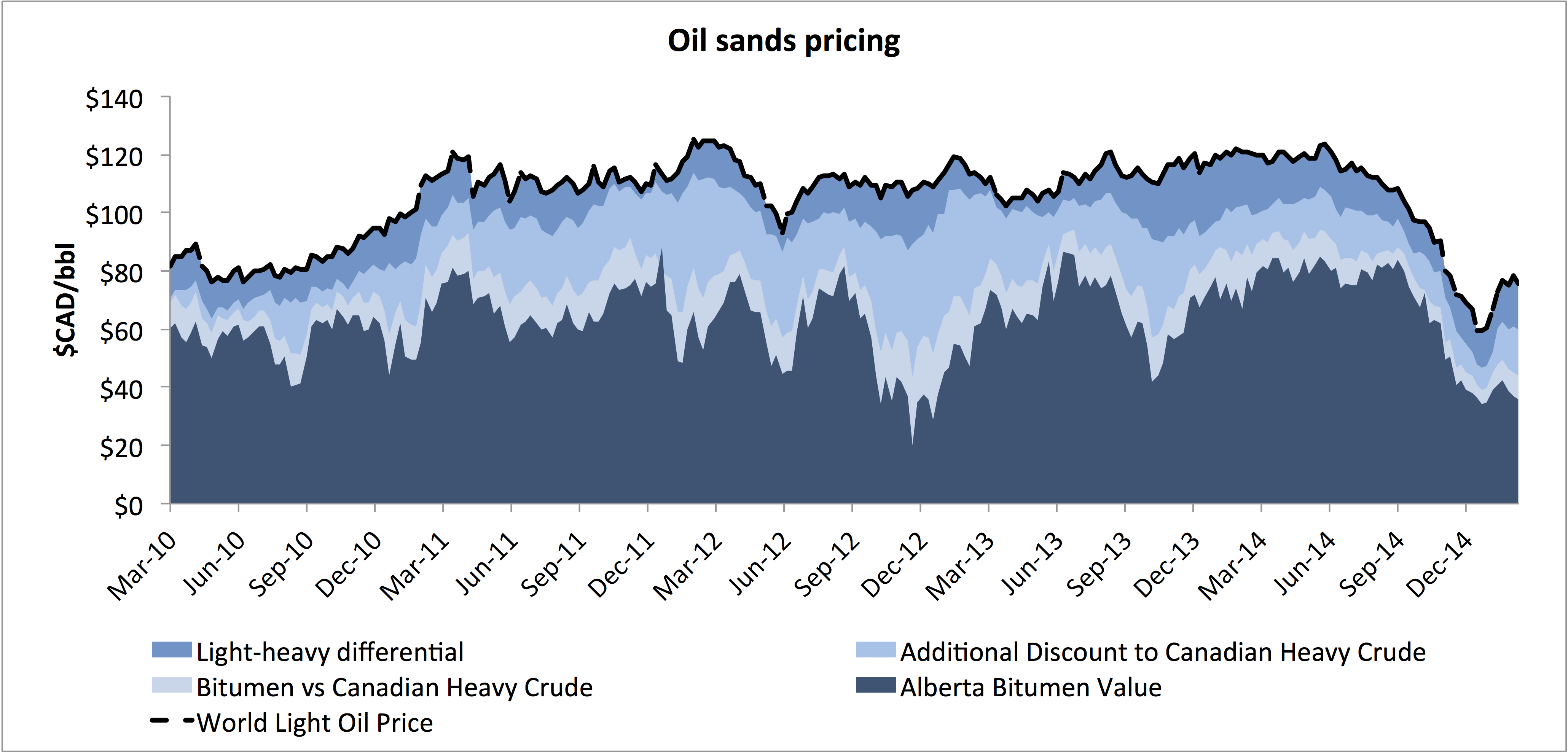 The oil price crash and the oil sands - Macleans ca