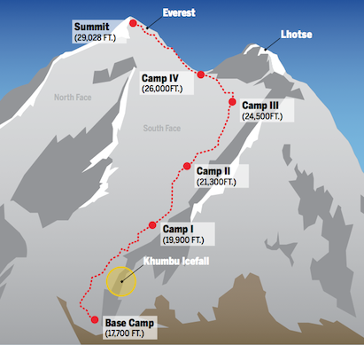 EVEREST-map