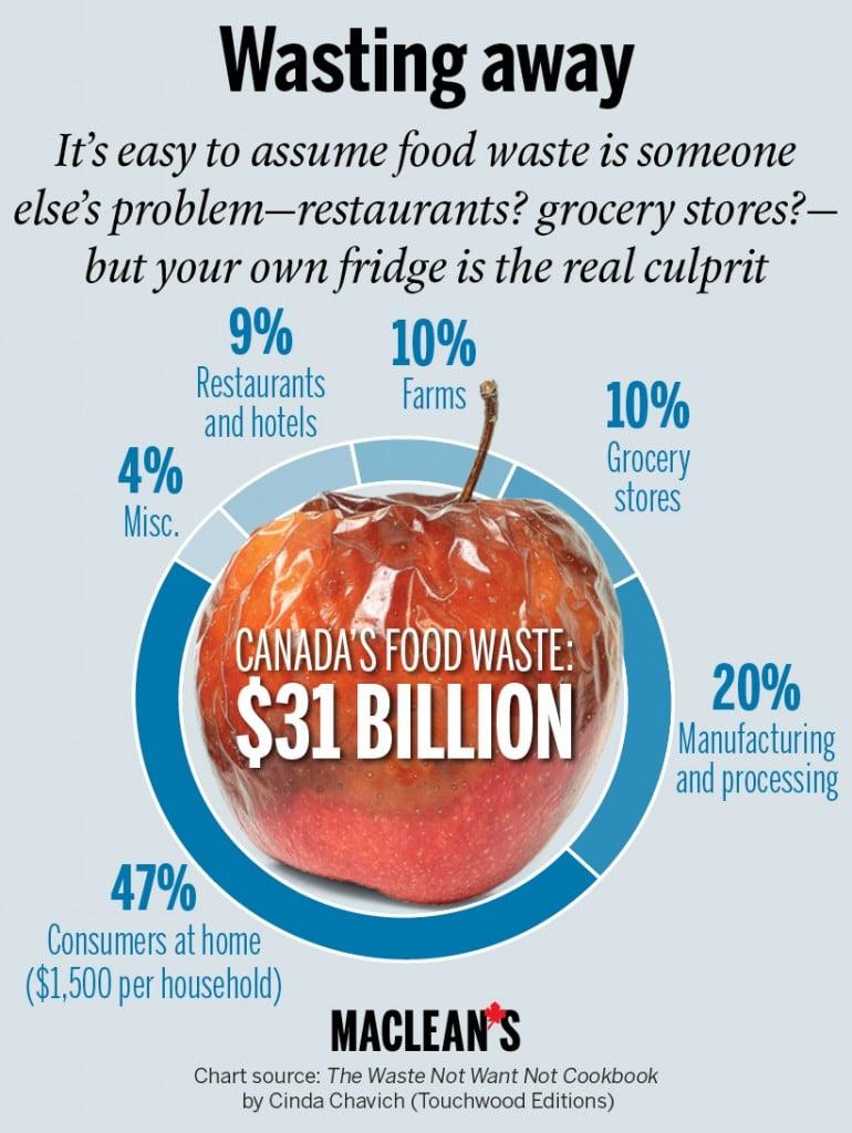 How Much Food Do Restaurants Waste