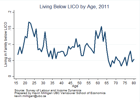 Proportion of Canadians Under the Low Income Cut Off, by Age