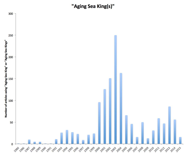 aging sea kings