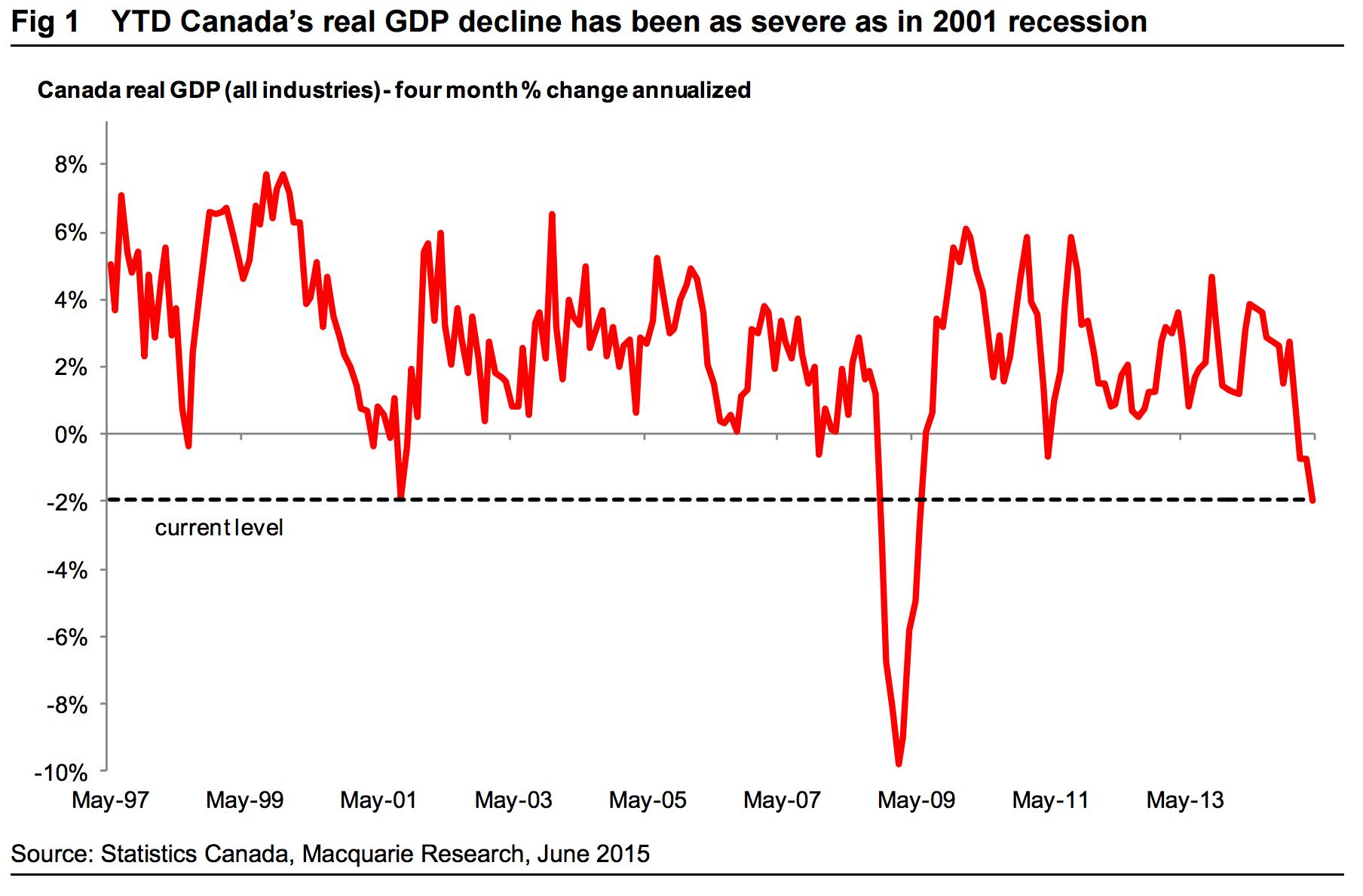 Macquarie recession chart