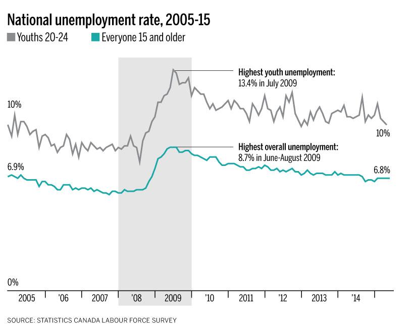 jobs_chart1