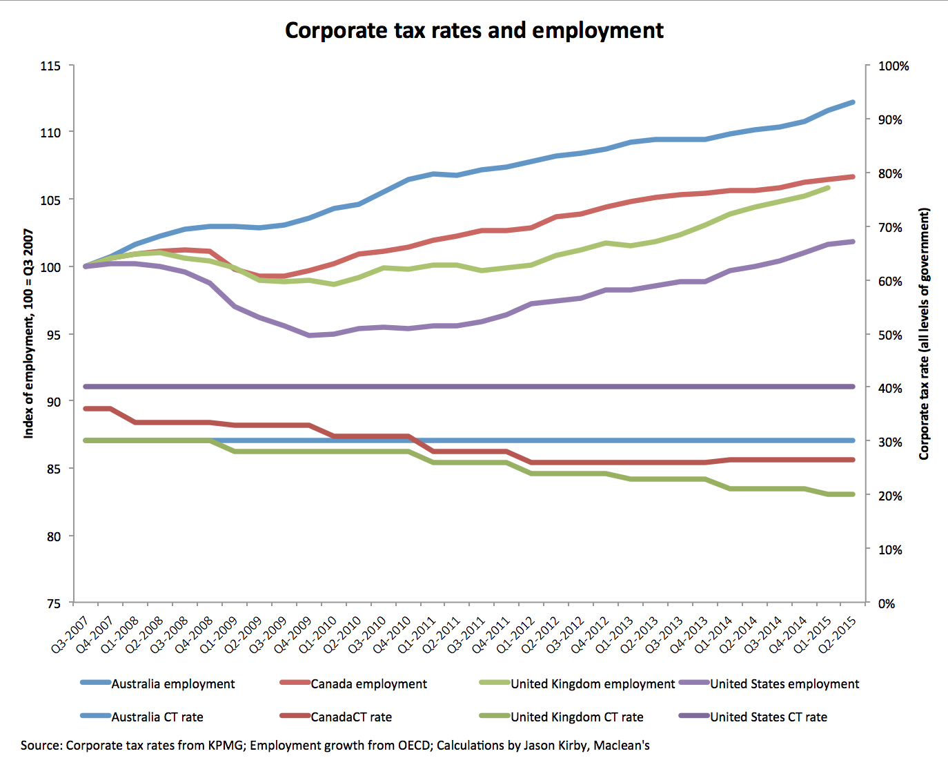 Corporate tax rates and employment