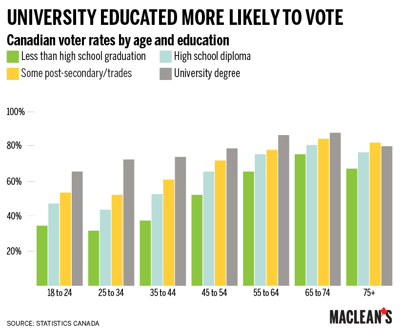 CHART: Got a degree? You're more likely to vote