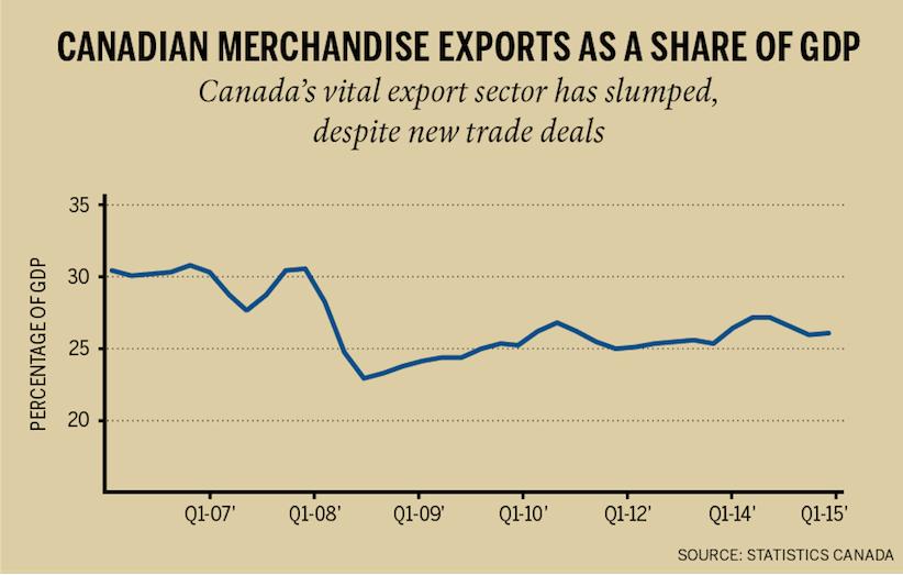 merchandise-exports-chart