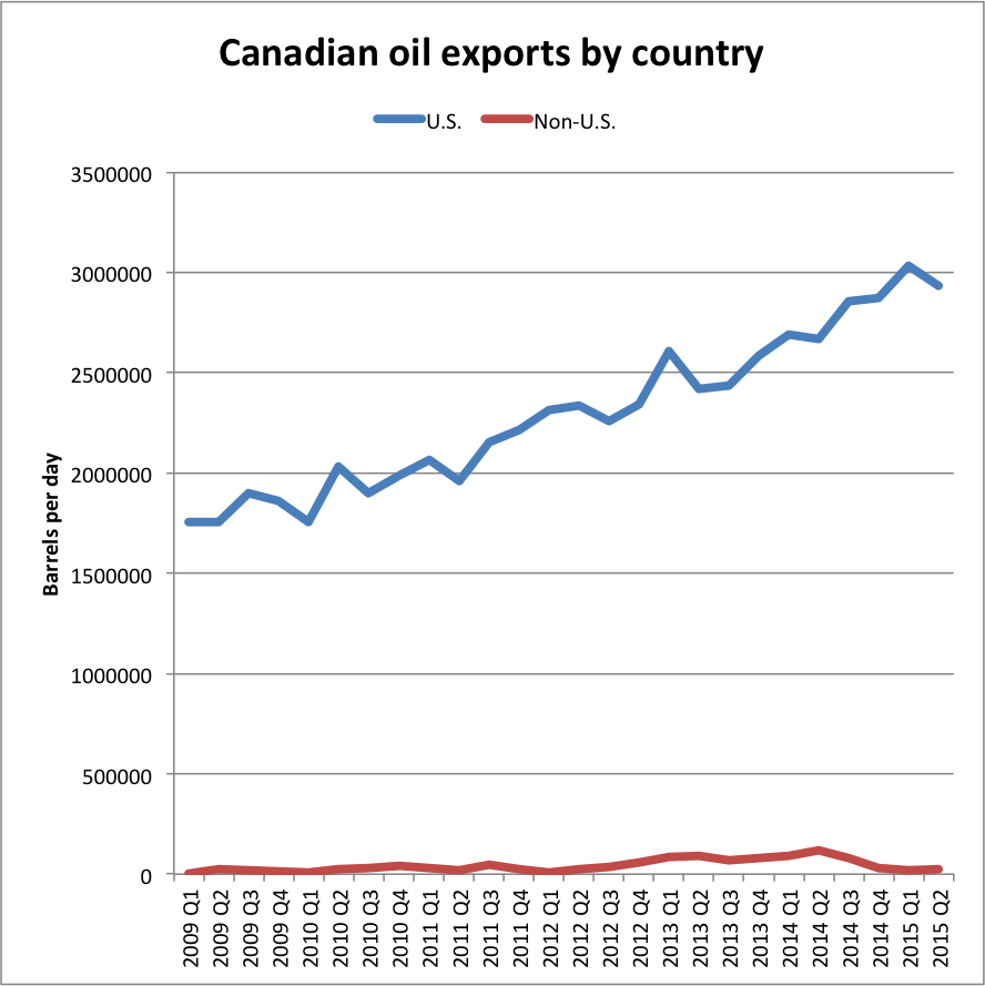 Canadian oil exports by country