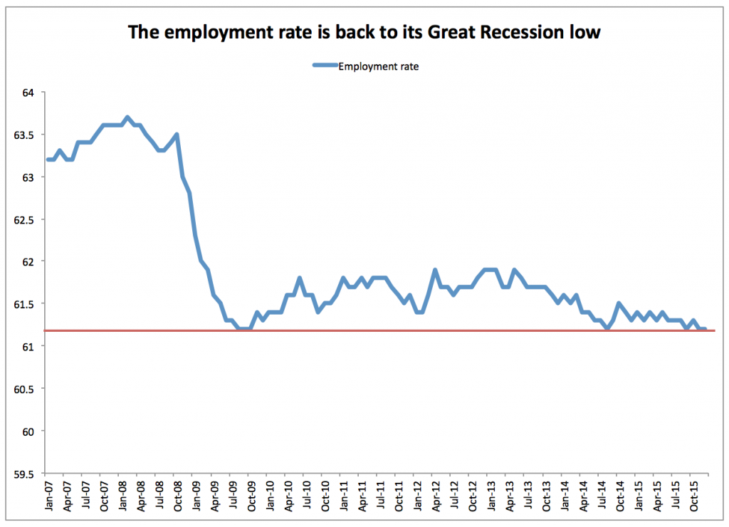 Employment rate at great recession low