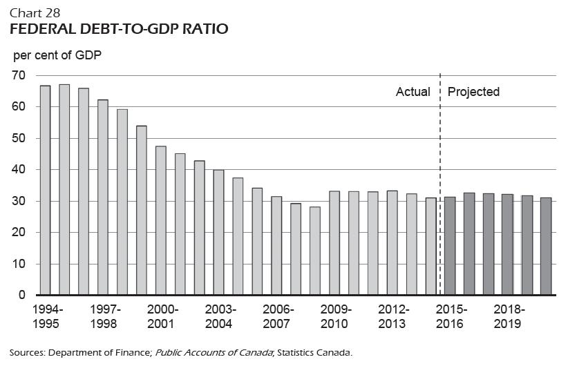 BUDGET-debt-gdp