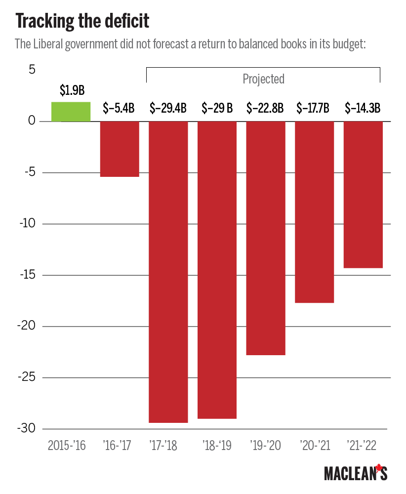 Macleans Budget Deficits-01