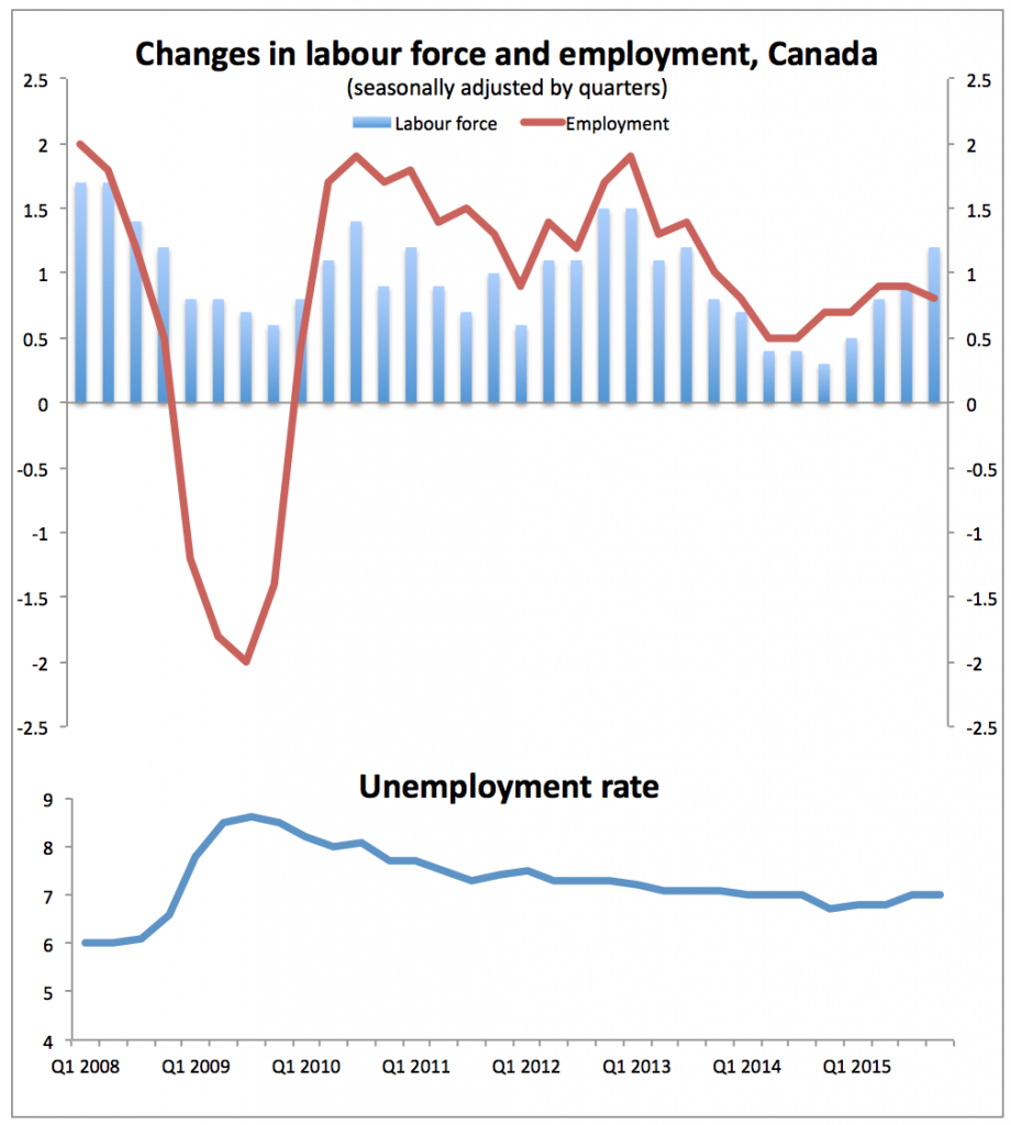 Trudeau vs Trudau - labour force - new