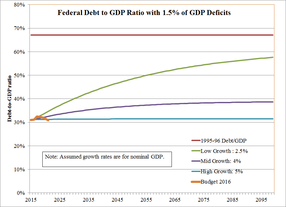 Debt to GDP ratios under three alternative growth scenarios