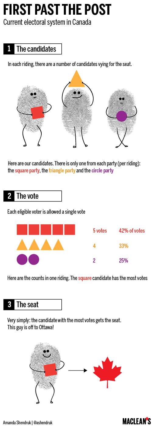 the pros and cons of proportional representation system The pros and cons of canada's first-past-the-post electoral system  it's called proportional representation, and it would benefit smaller parties that win a respectable share of the overall .