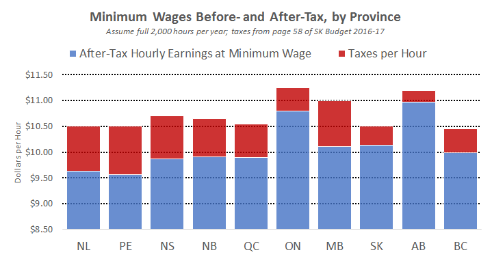 Making Sense Of A 15 Minimum Wage In Alberta Macleans