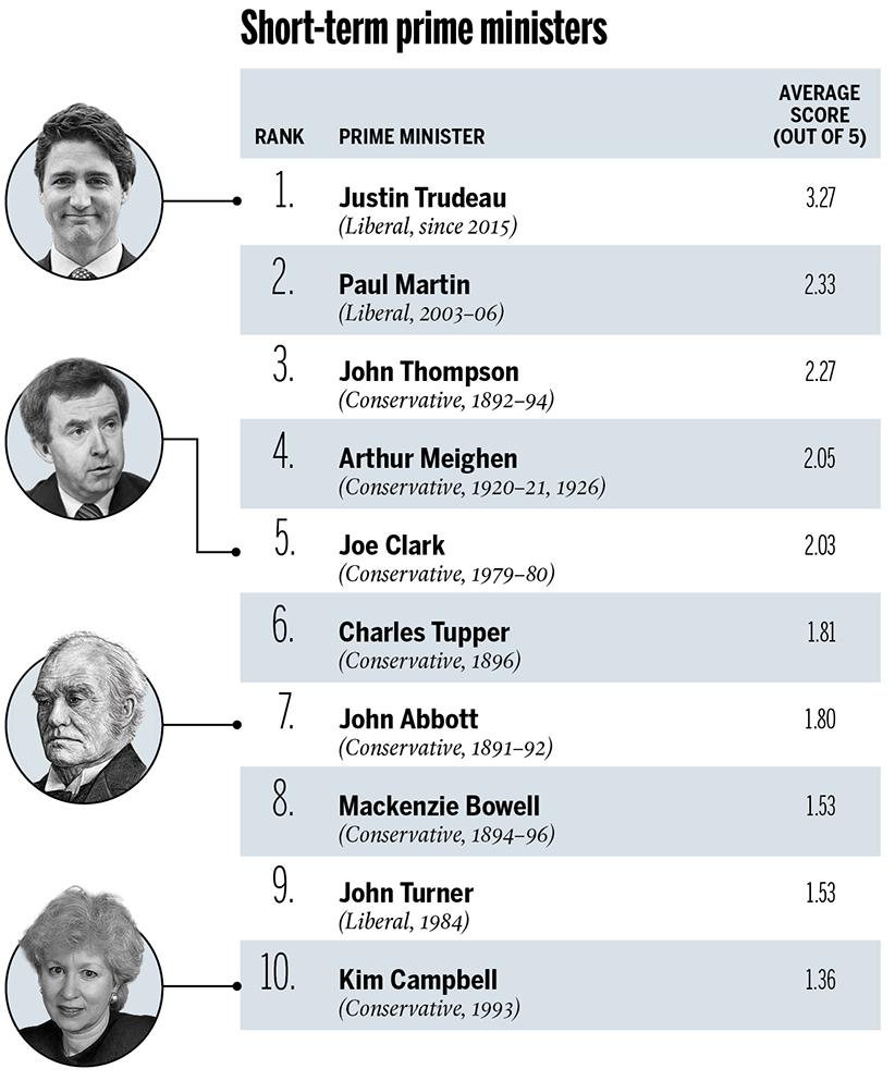 CANADA'S BEST PMS_SHORT TERM[6]