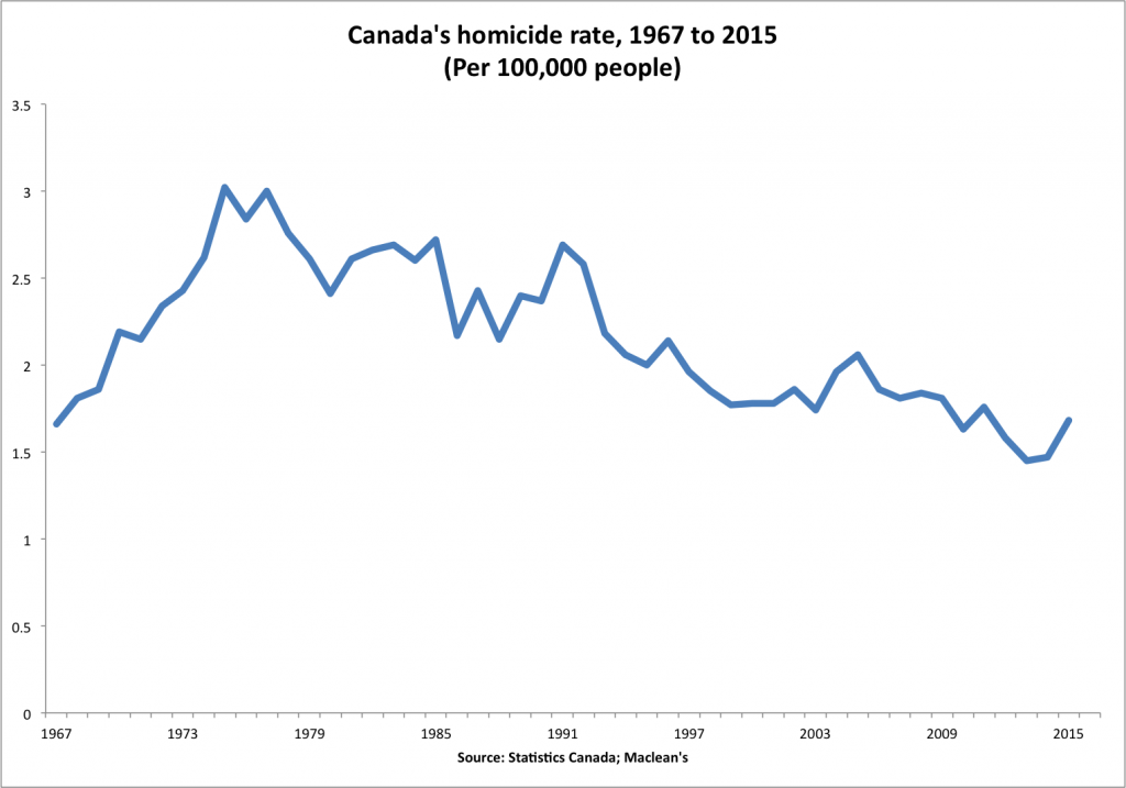 Canada's homicide rate change